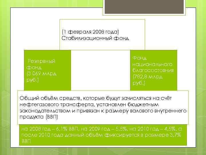 (1 февраля 2008 года) Стабилизационный фонд Резервный фонд (3 069 млрд руб. ) Фонд