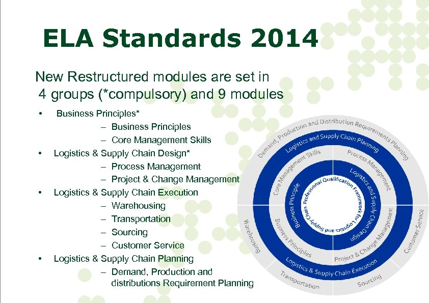 ELA Standards 2014 New Restructured modules are set in 4 groups (*compulsory) and 9
