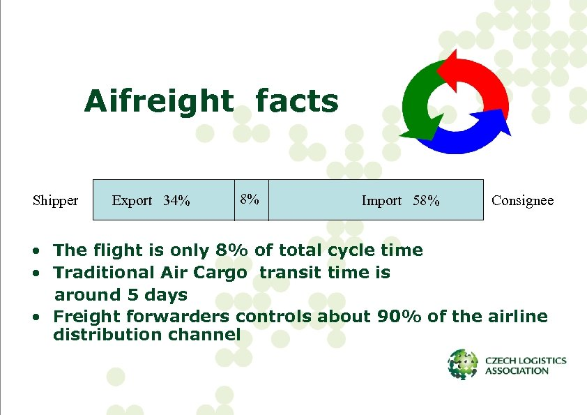 Aifreight facts Shipper Export 34% 8% Import 58% Consignee • The flight is only