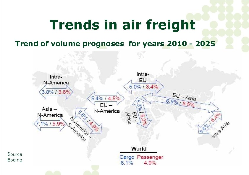 Trends in air freight Trend of volume prognoses for years 2010 - 2025 Source