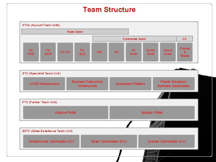 Team Structure ATUs (Account Team Units) Public Sector Commercial Sector PS FED PS NSW