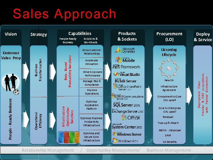 Sales Approach People Ready Business Solutions & Workloads Products & Sockets Grow Customer Relationships