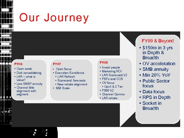 Our Journey FY 09 & Beyond FY 06 • Open weak • Disti consolidating