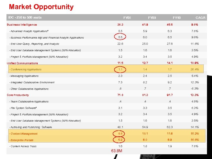 Market Opportunity IDC - 250 to 500 seats FY 08 Business Intelligence FY 09