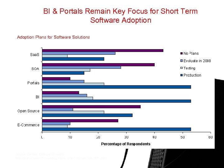 BI & Portals Remain Key Focus for Short Term Software Adoption Plans for Software