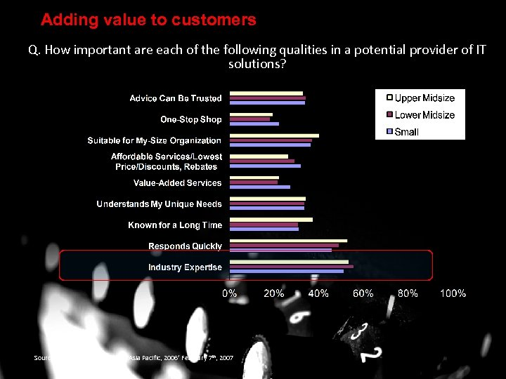Adding value to customers Q. How important are each of the following qualities in