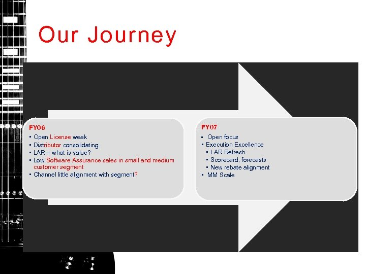 Our Journey FY 06 • Open License weak • Distributor consolidating • LAR –