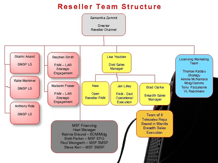 Reseller Team Structure Samantha Zammit Director Reseller Channel Shalini Anand Stephen Smith Lisa Youlden
