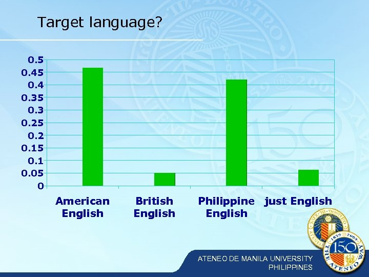 Target language? 0. 5 0. 4 0. 35 0. 3 0. 25 0. 2