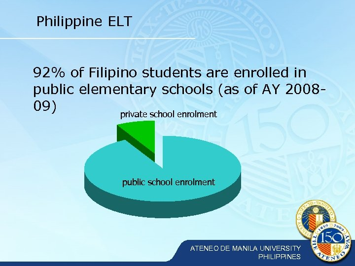 Philippine ELT 92% of Filipino students are enrolled in public elementary schools (as of
