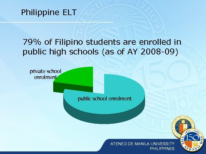 Philippine ELT 79% of Filipino students are enrolled in public high schools (as of