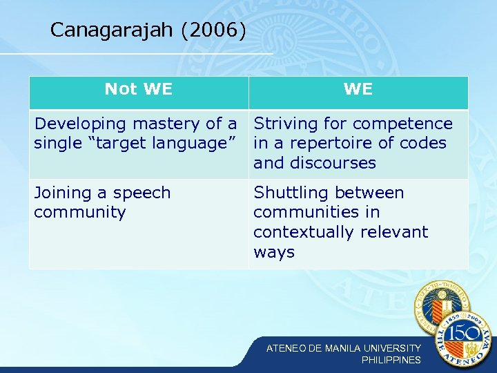 """Canagarajah (2006) Not WE WE Developing mastery of a Striving for competence single """"target"""
