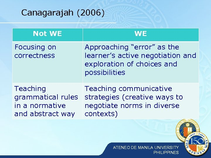 """Canagarajah (2006) Not WE WE Focusing on correctness Approaching """"error"""" as the learner's active"""