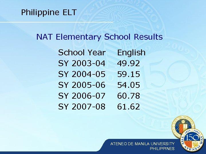 Philippine ELT NAT Elementary School Results School Year SY 2003 -04 SY 2004 -05