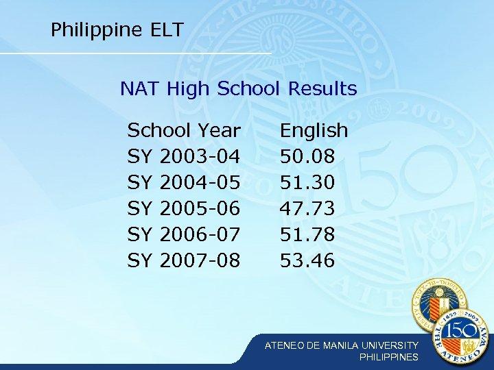 Philippine ELT NAT High School Results School Year SY 2003 -04 SY 2004 -05