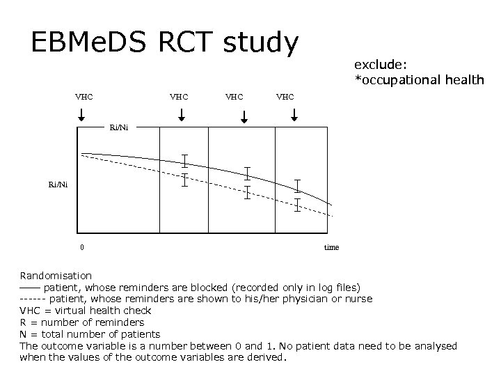EBMe. DS RCT study VHC VHC exclude: *occupational health VHC Ri/Ni 0 time Randomisation