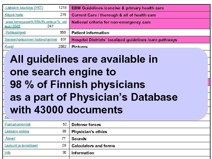 Lääkärin käsikirja (YKT) 1218 EBM Guidelines /concise & primary health care Käypä hoito