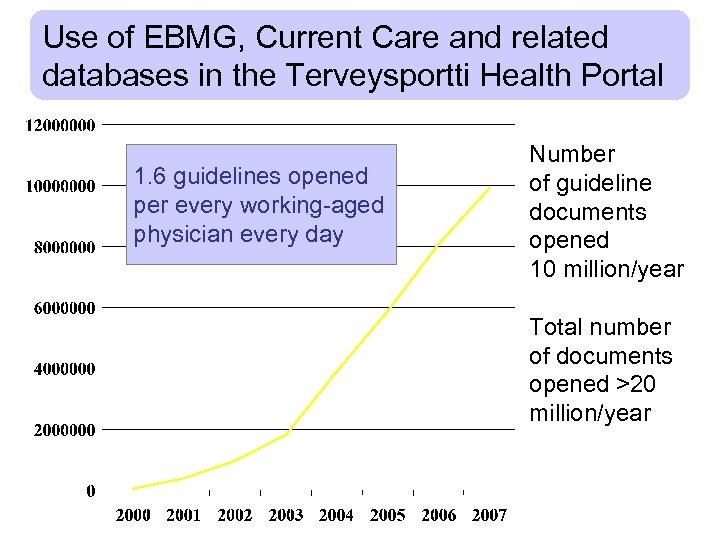 Use of EBMG, Current Care and related databases in the Terveysportti Health Portal 1.