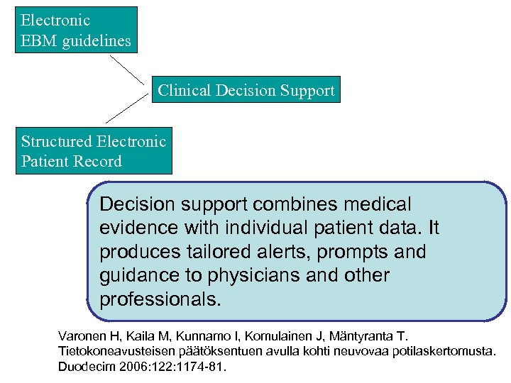 Electronic EBM guidelines Clinical Decision Support Structured Electronic Patient Record Decision support combines medical