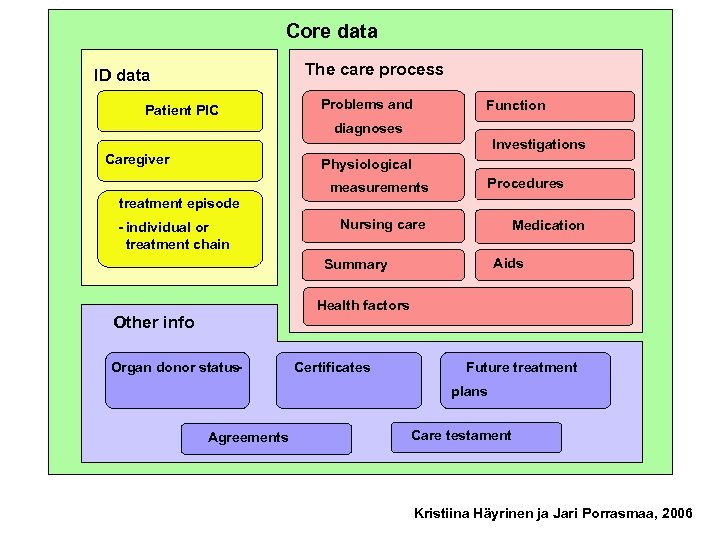 Ydintiedot Core data Hoitoprosessin tiedot The care process Tunnistetiedot ID data Problems and Ongelmat