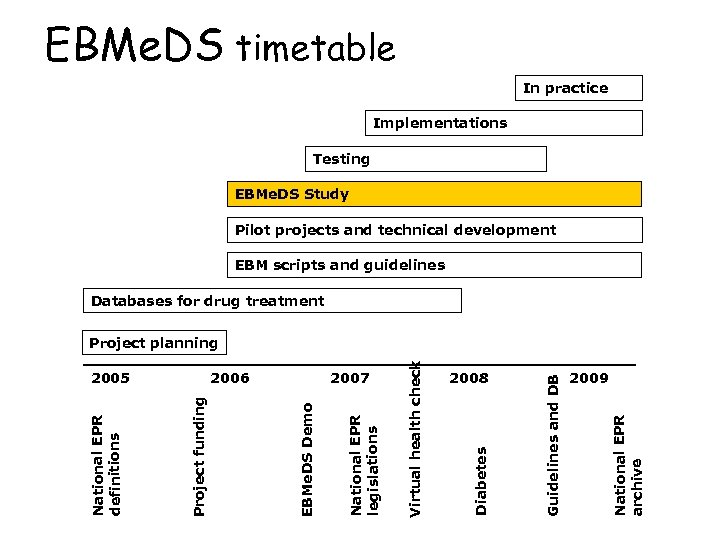 EBMe. DS timetable In practice Implementations Testing EBMe. DS Study Pilot projects and technical