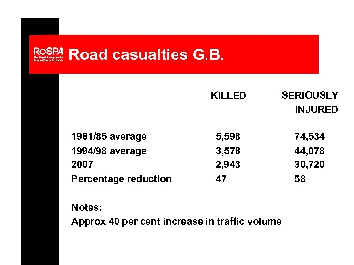 Road casualties G. B. KILLED 1981/85 average 1994/98 average 2007 Percentage reduction SERIOUSLY INJURED