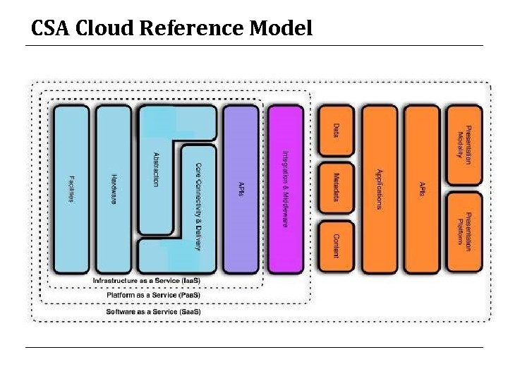 CSA Cloud Reference Model