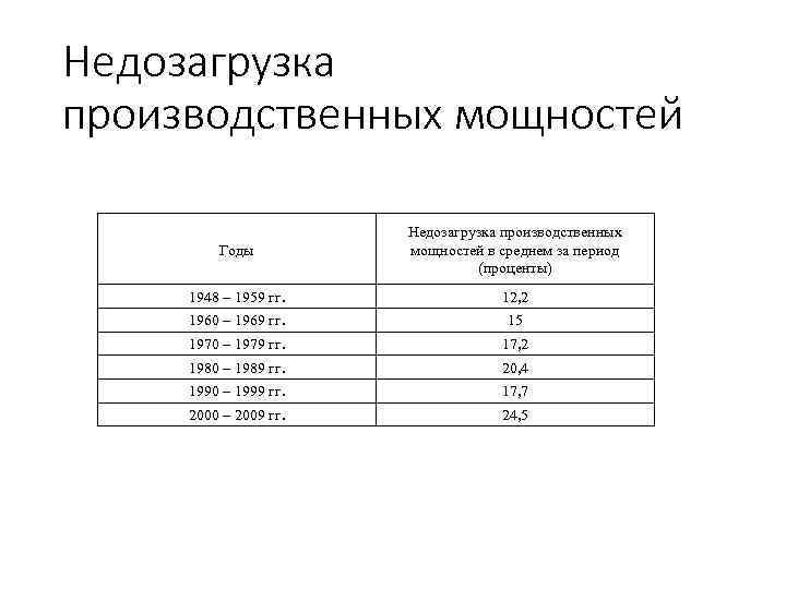 Недозагрузка производственных мощностей Годы Недозагрузка производственных мощностей в среднем за период (проценты) 1948 –