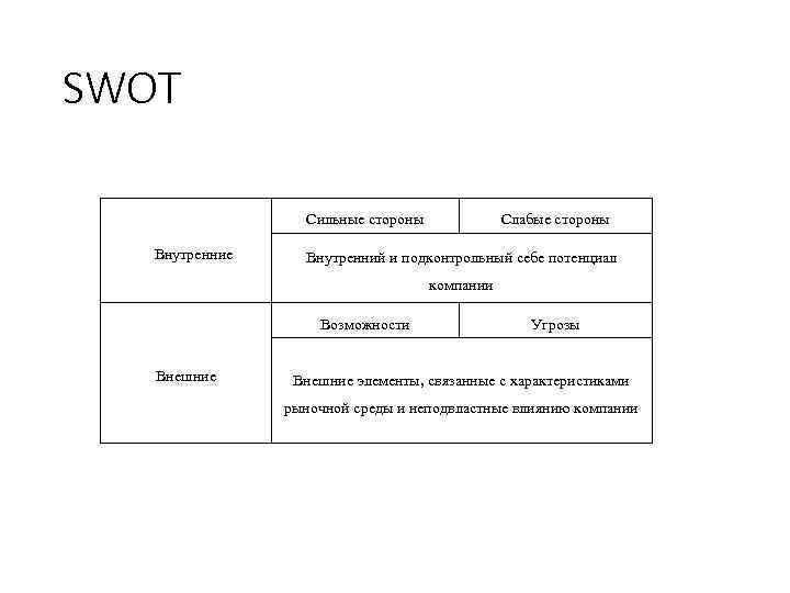SWOT Сильные стороны Внутренние Слабые стороны Внутренний и подконтрольный себе потенциал компании Возможности Внешние