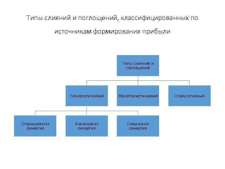 Типы слияний и поглощений, классифицированных по источникам формирования прибыли Типы слияний и поглощений Технологический