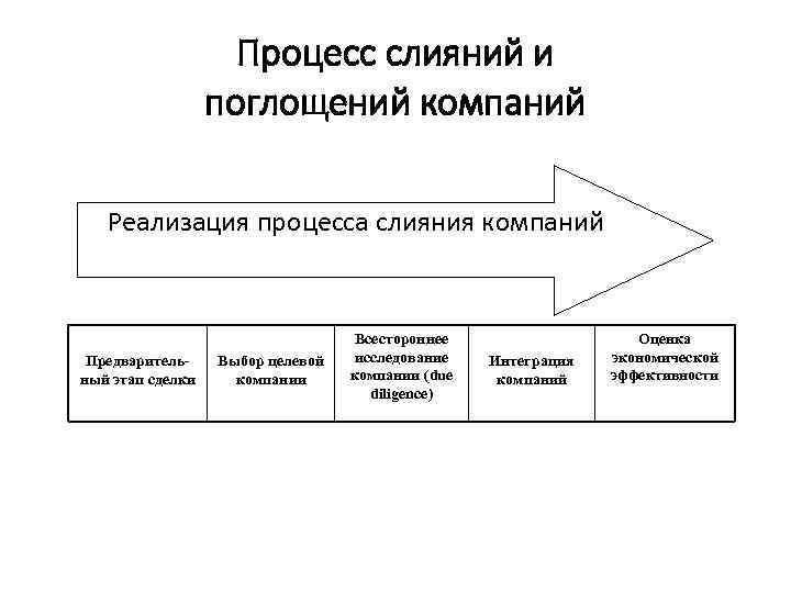 Процесс слияний и поглощений компаний Реализация процесса слияния компаний Предварительный этап сделки Выбор целевой