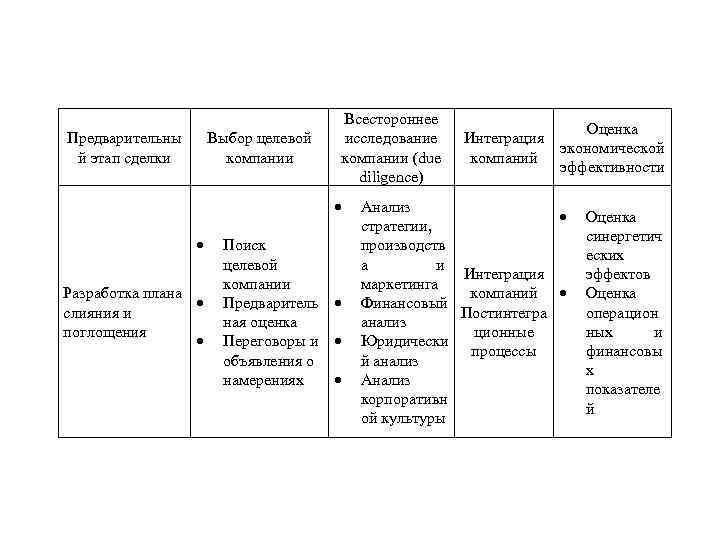 Предварительны й этап сделки Всестороннее исследование компании (due diligence) Выбор целевой компании Разработка плана