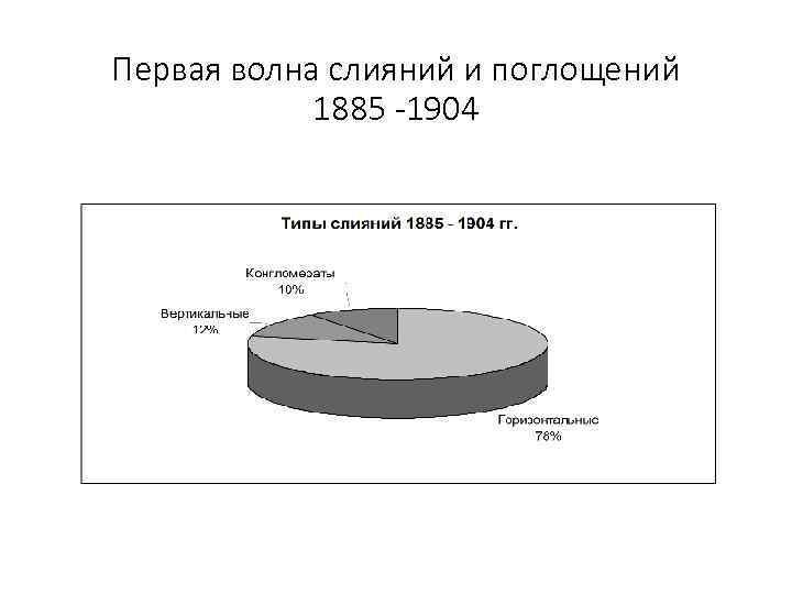 Первая волна слияний и поглощений 1885 -1904