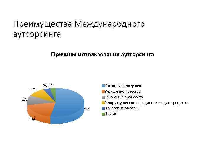 Преимущества Международного аутсорсинга Причины использования аутсорсинга 10% 4% 3% 11% 53% 19% Снижение издержек