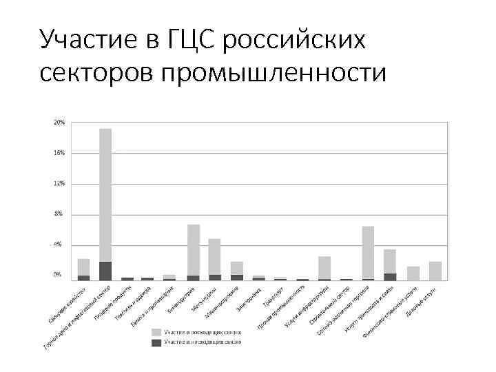 Участие в ГЦС российских секторов промышленности