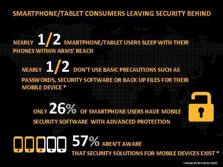 SMARTPHONE/TABLET CONSUMERS LEAVING SECURITY BEHIND 1/2 NEARLY SMARTPHONE/TABLET USERS SLEEP WITH THEIR PHONES WITHIN