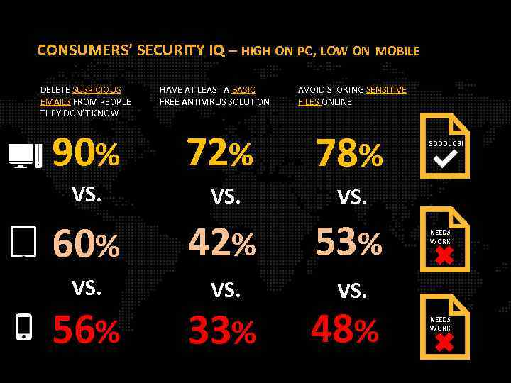 CONSUMERS' SECURITY IQ – HIGH ON PC, LOW ON MOBILE DELETE SUSPICIOUS EMAILS FROM