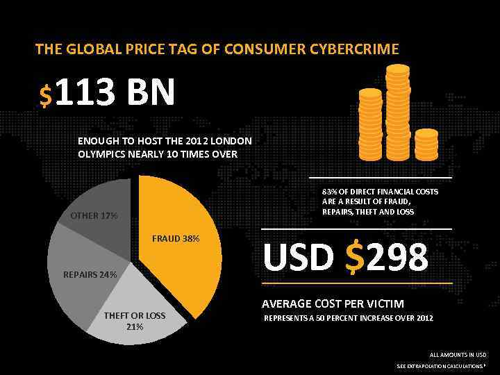 THE GLOBAL PRICE TAG OF CONSUMER CYBERCRIME $113 BN ENOUGH TO HOST THE 2012