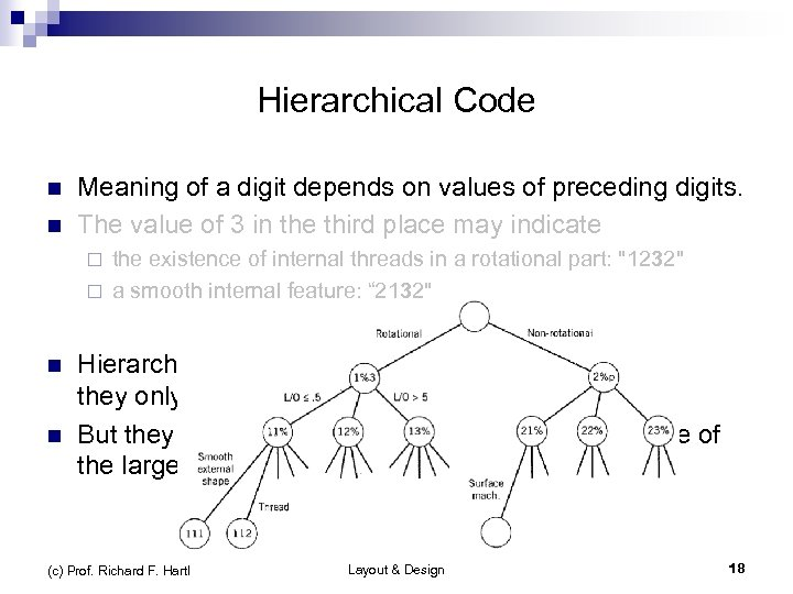 Hierarchical Code n n Meaning of a digit depends on values of preceding digits.