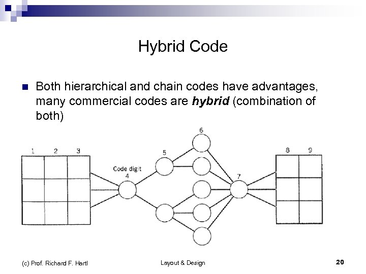 Hybrid Code n n Both hierarchical and chain codes have advantages, many commercial codes