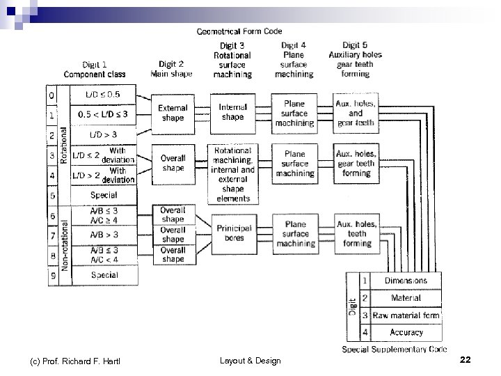 Optiz Classification System (c) Prof. Richard F. Hartl Layout & Design 22