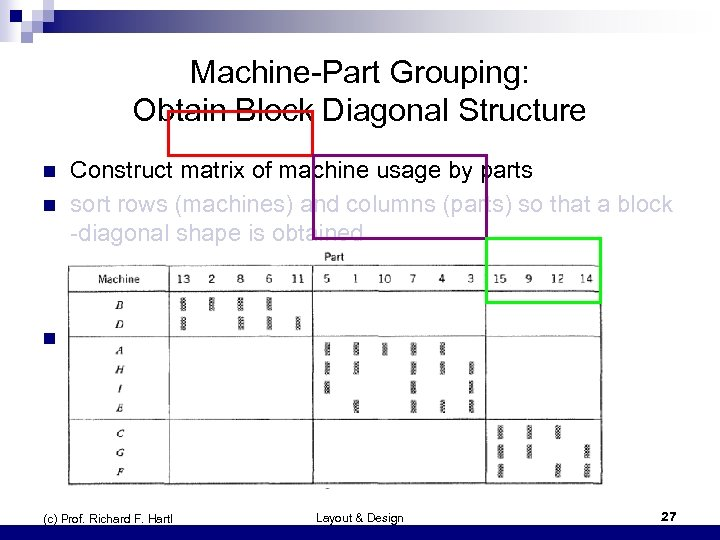 Machine-Part Grouping: Obtain Block Diagonal Structure n Construct matrix of machine usage by parts