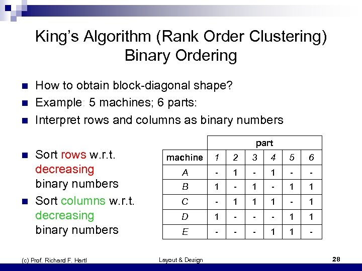 King's Algorithm (Rank Order Clustering) Binary Ordering n n n How to obtain block-diagonal