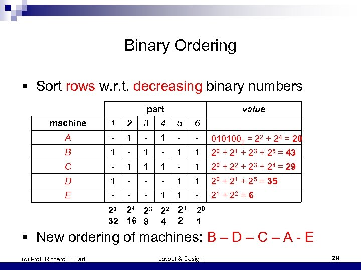 Binary Ordering § Sort rows w. r. t. decreasing binary numbers part value machine