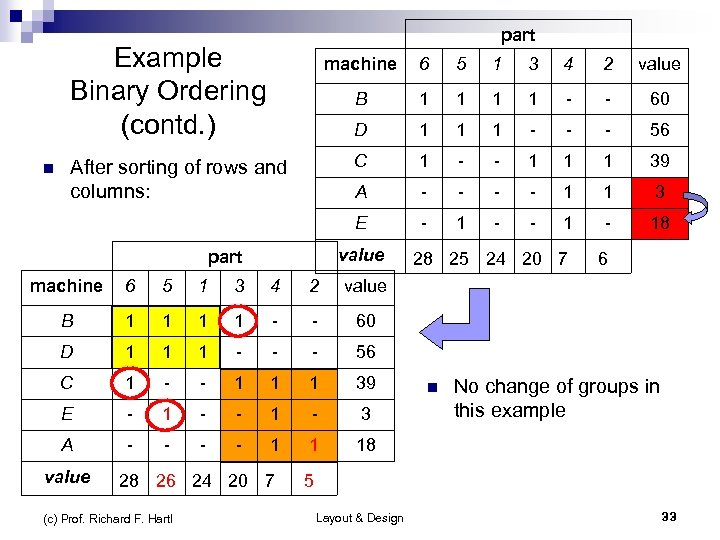 part Example Binary Ordering (contd. ) 5 1 3 4 2 value B 1