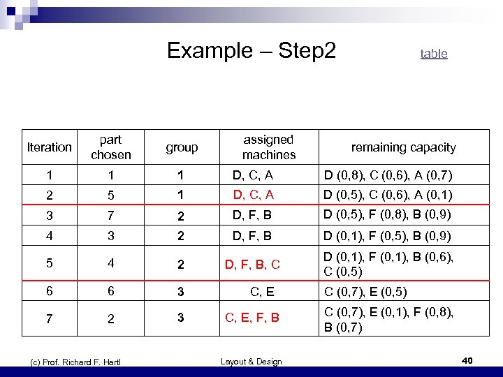 Example – Step 2 Iteration part chosen group 1 1 1 D, C, A