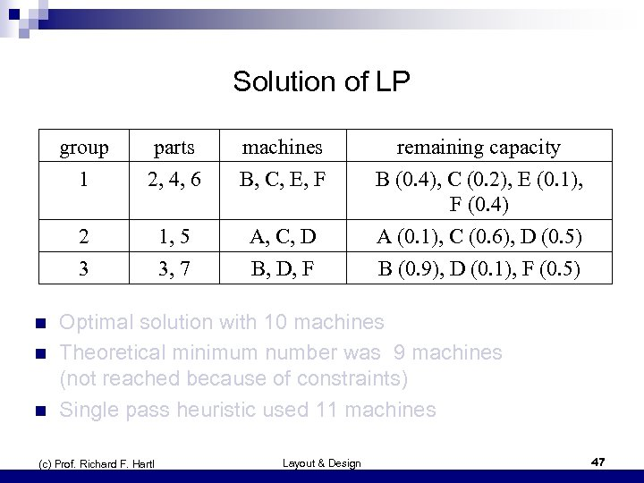 Solution of LP group 1 n n machines B, C, E, F remaining capacity
