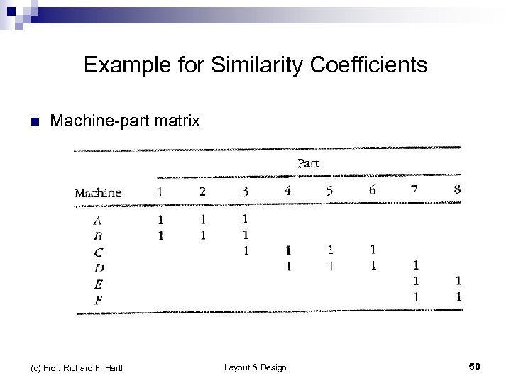 Example for Similarity Coefficients n Machine-part matrix (c) Prof. Richard F. Hartl Layout &