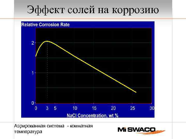 Эффект солей на коррозию Аэрированная система - комнатная температура