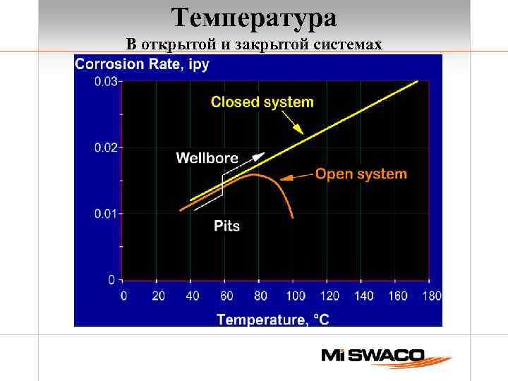 Температура В открытой и закрытой системах
